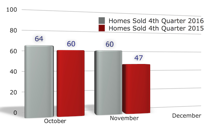 Homes sold in Iowa City October + November 2016