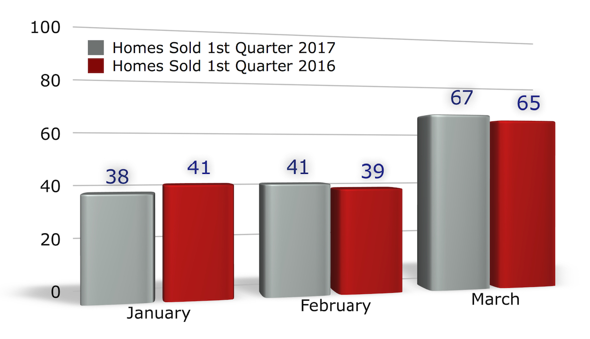 Bar Chart: Number of homes sold in Iowa City January - March 2017