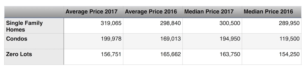 Table shows home prices in Coralville Spring 2017