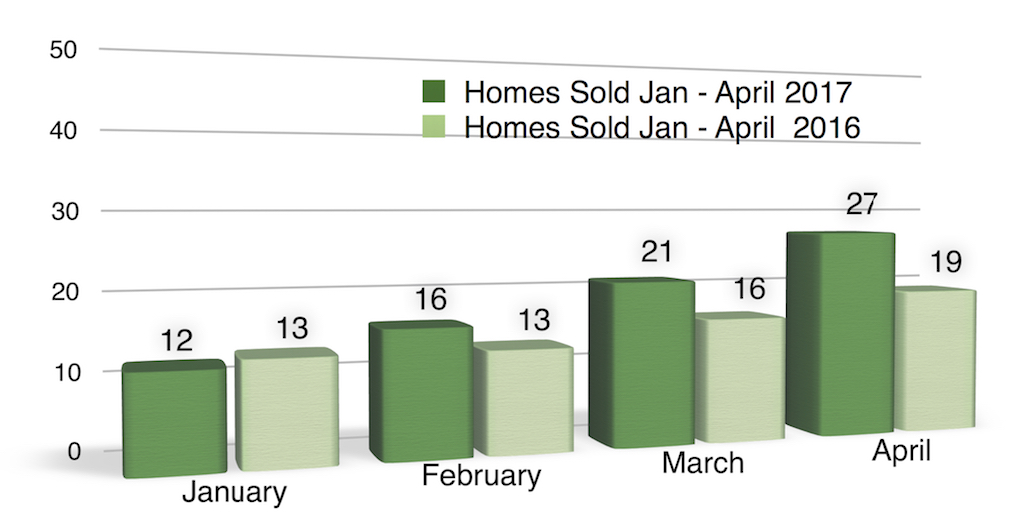 Bar chart homes sold in Coralville Spring 2017