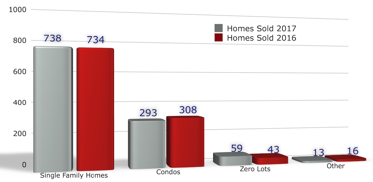 Homes Sold in Iowa City January - December 2017