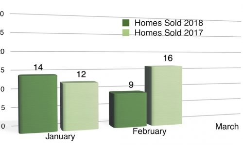 Homes Sold in Coralville January + February 2018