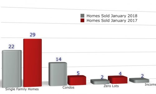 Homes Sales in Iowa City February 2018