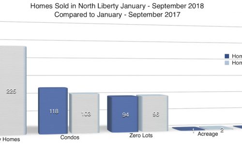 Chart of homes sold in North Liberty January - September 2018