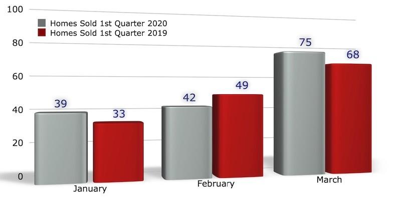 January March Home Sales Iowa City 2020