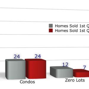 home sales coralville 1st quarter 2021