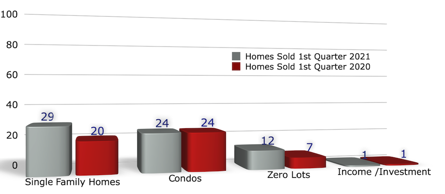 Bar Chart of Homes Sold in Coralville 1st Quarter 2021